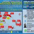 Update Covid-19 Di Maluku 4 Januari 2021: 60 Pasien Sembuh