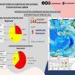 Februari 2021, BMKG: 144 Gempa Terjadi Di Maluku