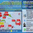 Update Covid-19 Di Maluku 10 Juli 2021: 3.001 Pasien Terkonfirmasi Masih Dalam Perawatan