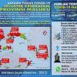 Update Covid-19 Di Maluku 13 Juli 2021: Tambah Lagi 226 Kasus Baru