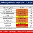 Maluku Masih Bertahan di Zona Merah Covid-19