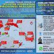 Update Covid-19 Di Maluku 16 Juli 2021: 4.005 Pasien Terkonfirmasi Dalam Perawatan