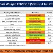 Provinsi Maluku Masih di Zona Oranye Covid-19