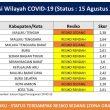 3 Kabupaten/Kota di Maluku Masuk Zona Oranye Covid-19