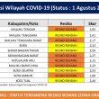 Maluku Masuk Zona Oranye Covid-19