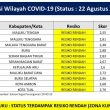 Maluku Masuk Zona Kuning Penyebaran Covid-19